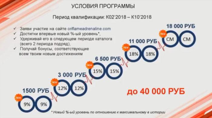 Бонусы менеджерам по программе Адреналин