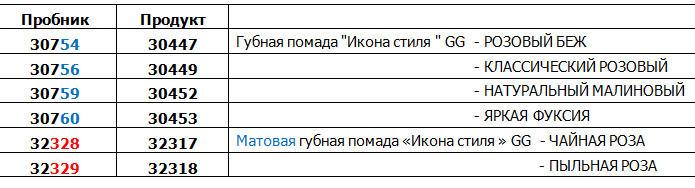 Код пробников и коды на тестерах помад