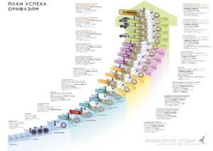 Лестница успеха Oriflame - план успеха