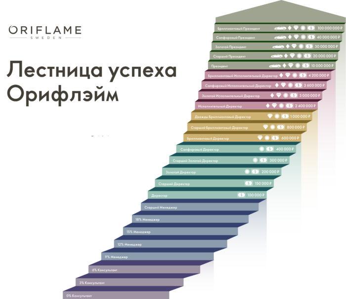 Лестница успеха Oriflame 2020