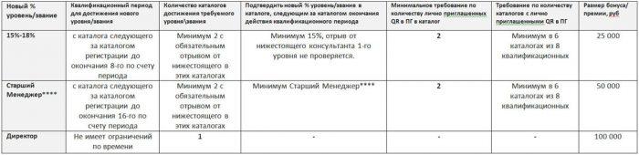 Таблица требований для получения бонуса